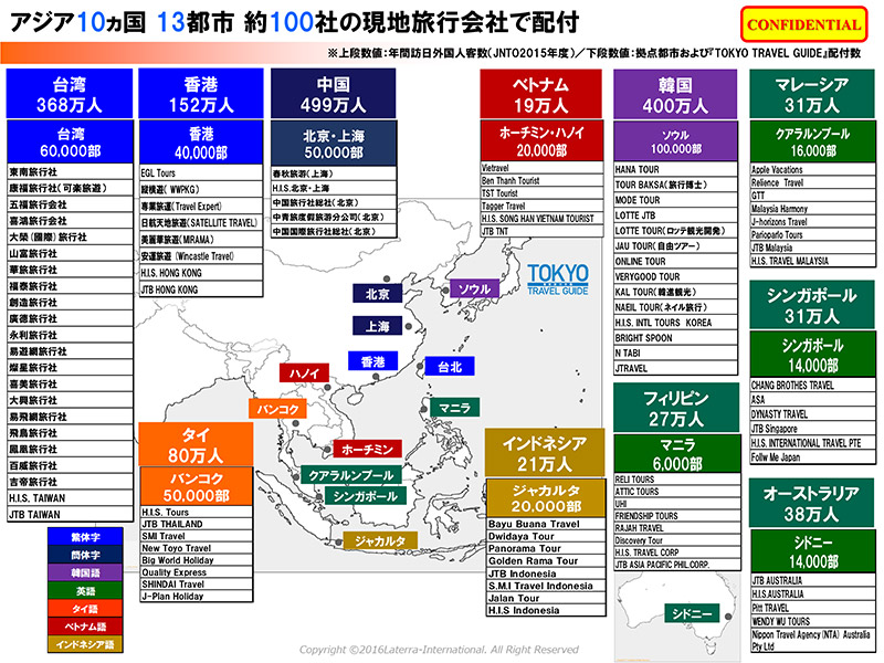 アジア地域での納入先地域、代理店と納入部数など