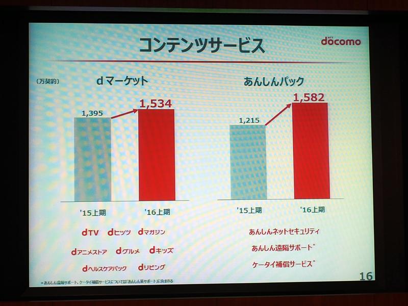 dマーケットも順調にユーザー数が増加