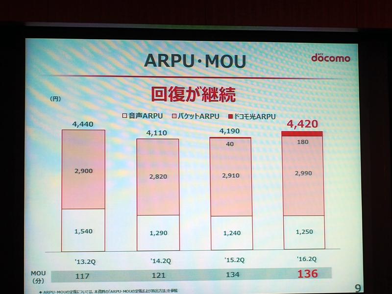 ARPUは新料金プラン導入前に水準に回復しつつある