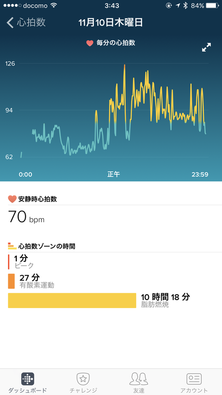 1日の心拍数の変動