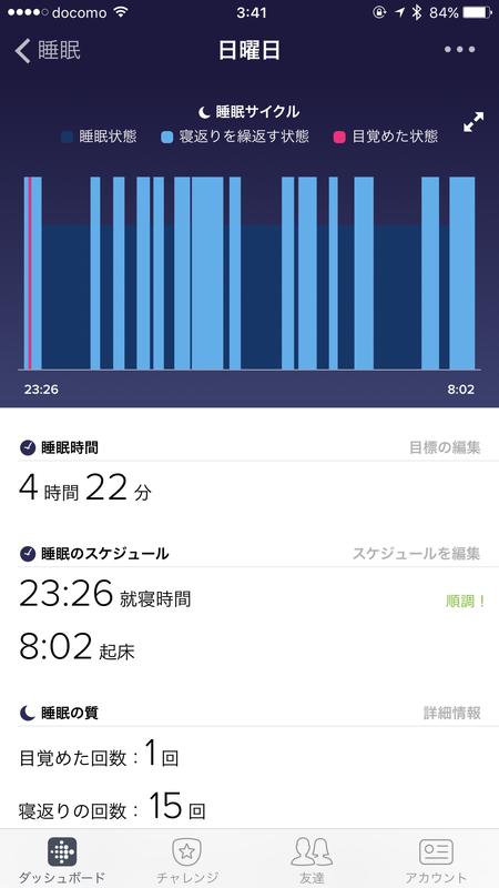 睡眠サイクルのグラフ