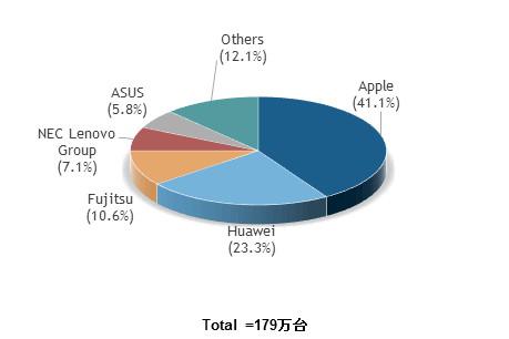 2016年第3四半期 国内タブレット市場 メーカー別シェア 出典:IDC Japan, 12/2016