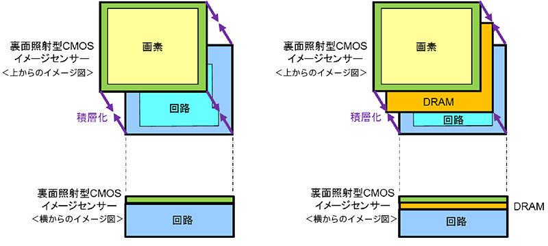 従来品(左)と新開発センサー(右)の構造イメージ図