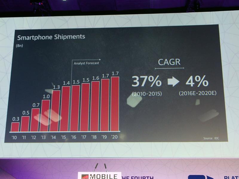 スマートフォンの出荷台数が伸び悩む予測