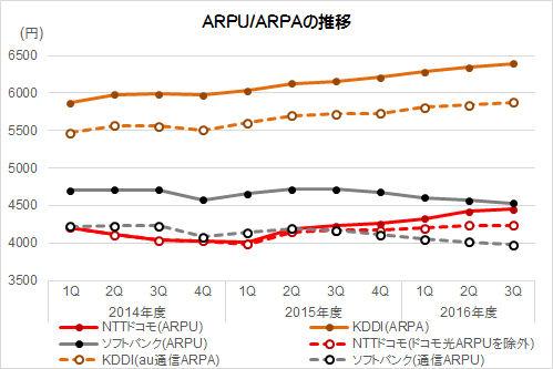 1契約あたり収入(ARPU/ARPA)(出典:各社IR資料をもとにMCA作成)