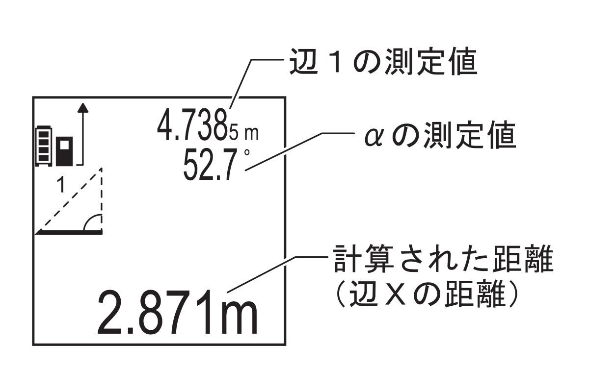 これは「間接距離測定」モード(右はレーザー距離計での表示)。「壁までの距離を測りたいが、途中に障害物があってレーザーが届かない!」という場合、(2とXが直交しているという条件下なら)1を測距するだけでXの距離も測れます。「間接・ピタゴラス測定」モードを使えば、図中の2の距離を測ることもできます。もちろん室内なんかでも計測できますヨ。※図は本機説明書より抜粋。