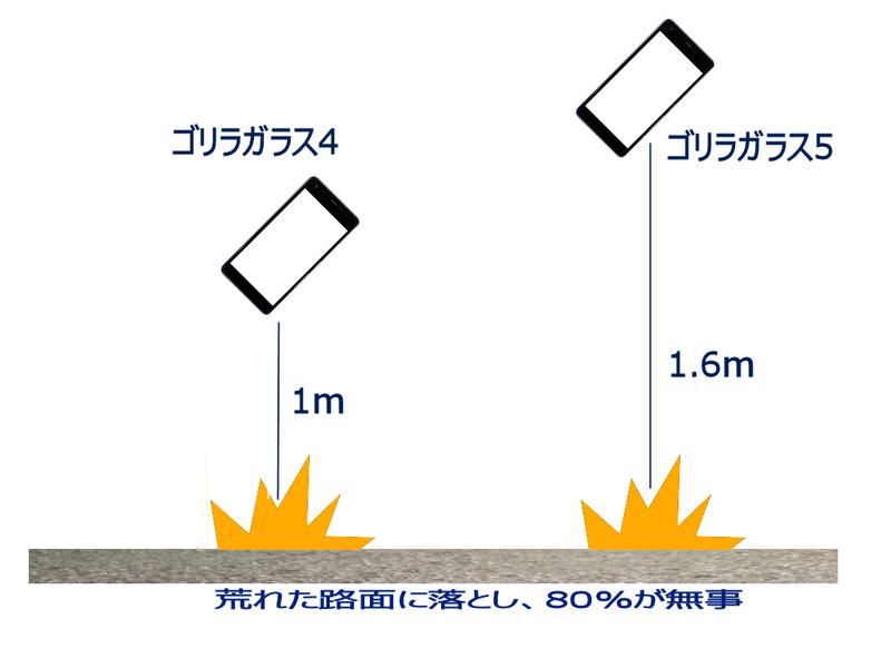 ゴリラガラス4と5の違い。5では粗い路面から1.6mの高さから落下しても80%以上の確率で傷や割れが入らないほど丈夫になった