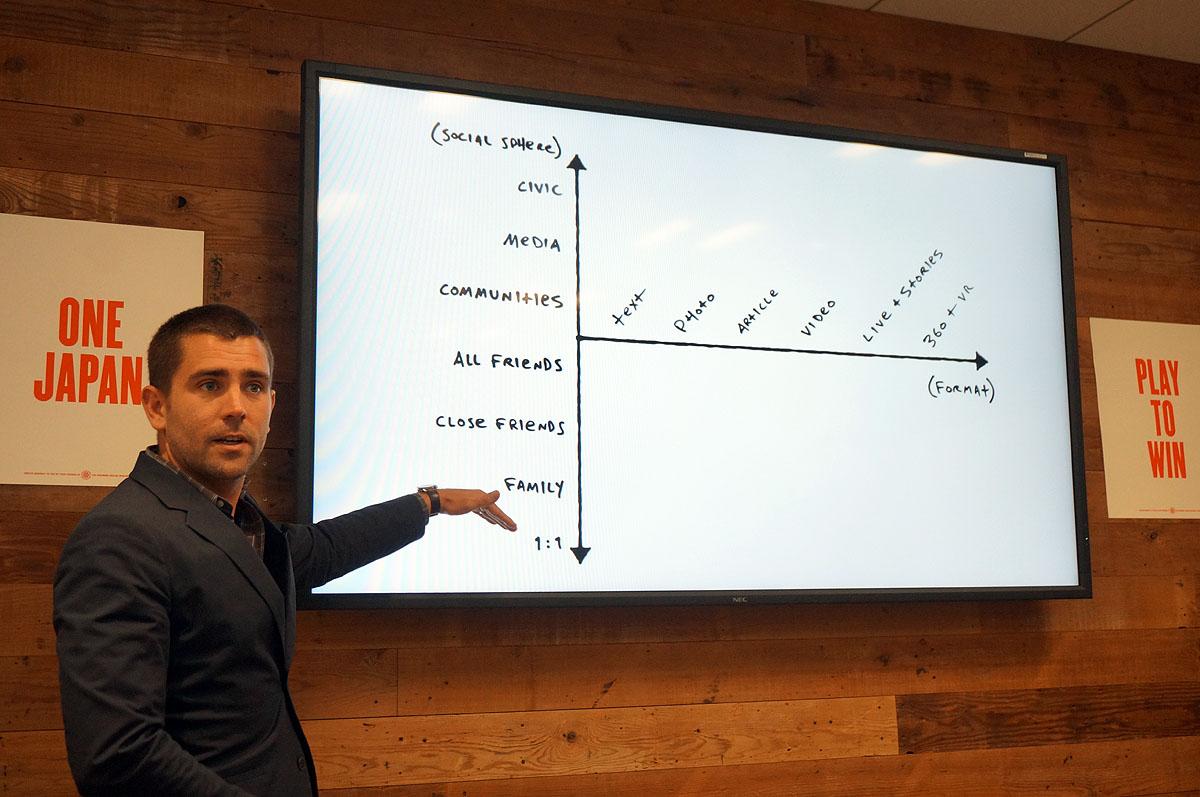 縦がコミュニティのスケール、横がコミュニケーションに使うツール