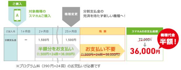 アップグレードプログラムEX