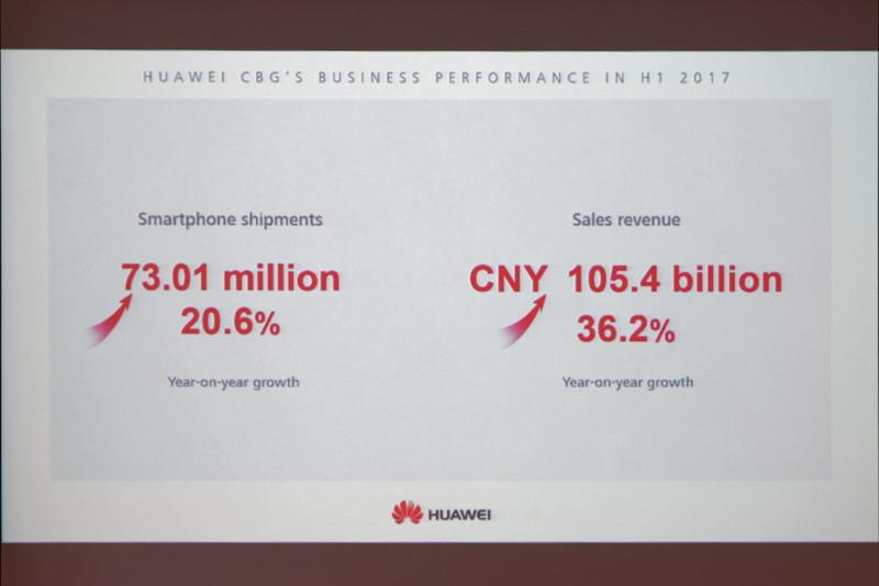 2017年上半期のスマートフォン出荷台数は20.6%増に