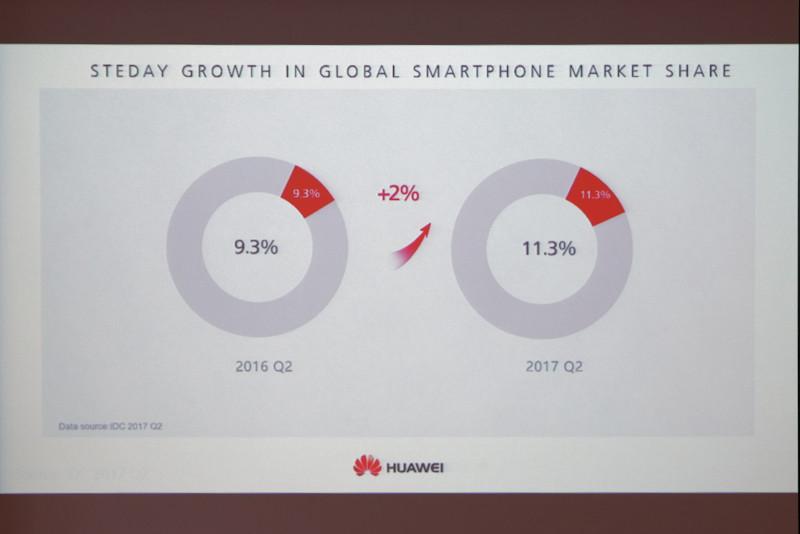 グローバルマーケットシェアも2%アップした