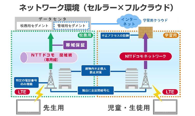 「渋谷区モデル」ネットワークイメージ