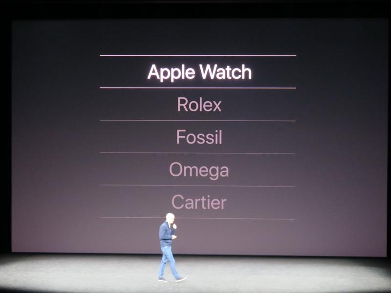 Apple Watchは昨年の2位から、世界でもっとも売れている時計になった