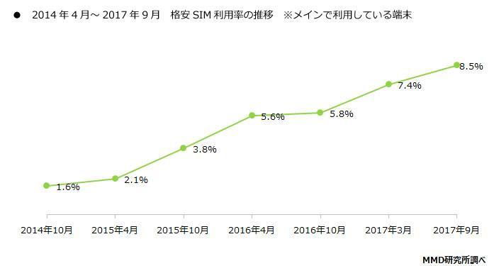 「格安SIMのメイン利用」の推移