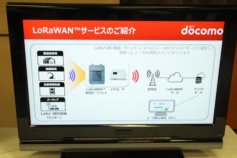 クラウド側はユーザー企業が用意した設備や「Toami for DOCOMO」などに接続可能