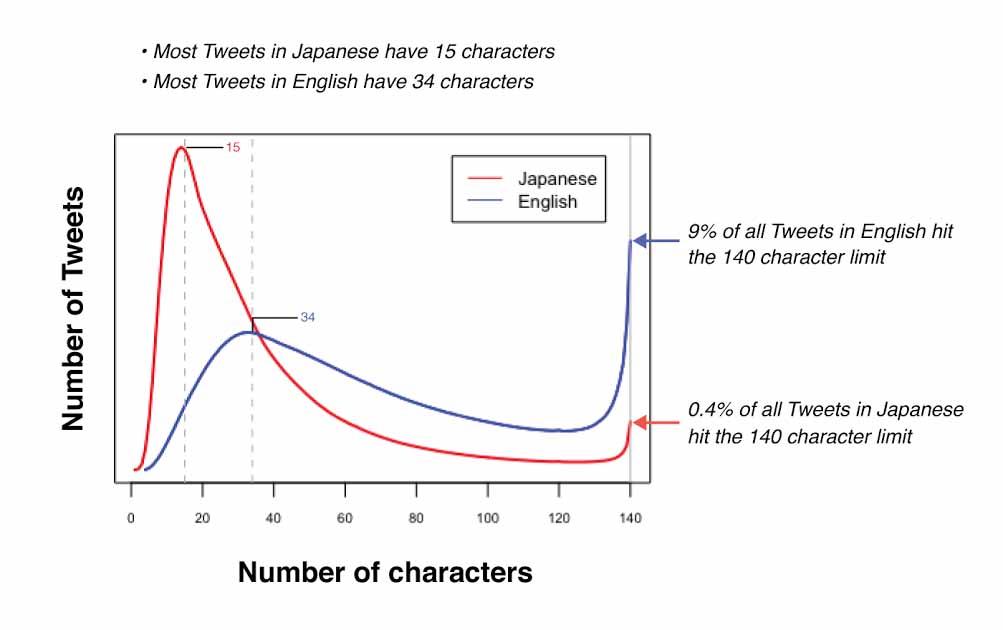 Twitterによる調査結果。日本語ツイートは文字数制限にかかることが少ないが、英語ツイートは9%が140文字制限の条件に達している