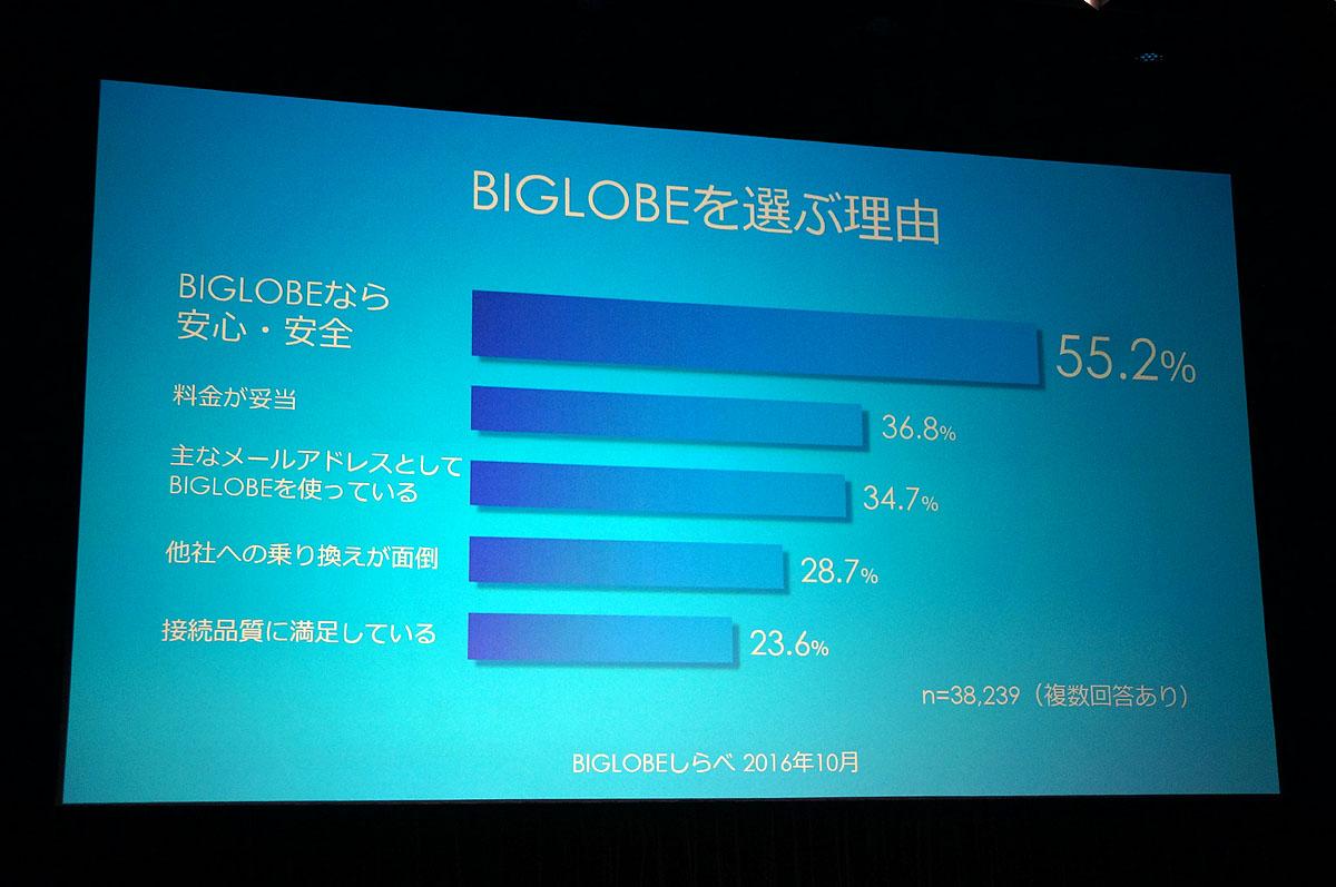 BIGLOBEに関するイメージ