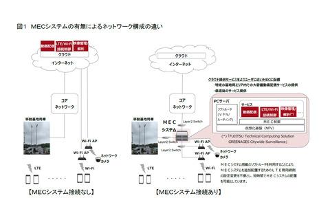 ドコモと富士通、LTE商用網でエッジコンピューティングの実証実験に成功