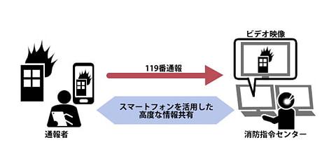 119番通報をスマホからビデオ通話で、日立が消防向けに販売 利用イメージ