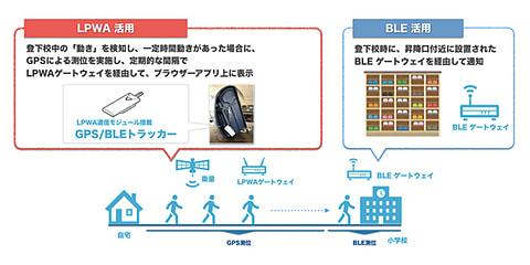 LPWAとBLEで小学生を見守り、ソフトバンクと藤枝市の実証実験 実証実験のイメージ