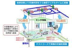 5Gと車・道路のセンサーでリアルタイムに交通状況を把握、ドコモと住友電工が実証実験 実証実験システムのイメージ