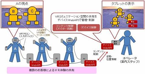ドコモ、VR空間を複数人でリアルタイム共有できるシステム デバイスWebAPIによるVR空間共有システムの実現イメージ