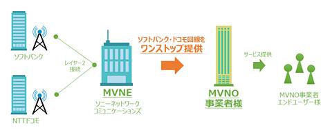 So-net、MVNO事業者向けにソフトバンク回線の提供をスタート