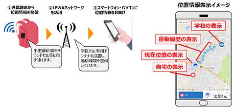 KDDIと中部電力、豊田市の小学校でLPWAを使った見守りサービスの実証実験 サービスのイメージ