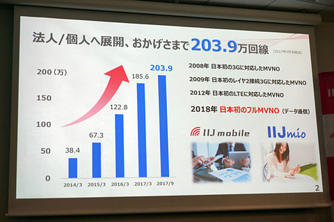 IIJのMVNO回線が200万、来春の「フルMVNO」は予定通り