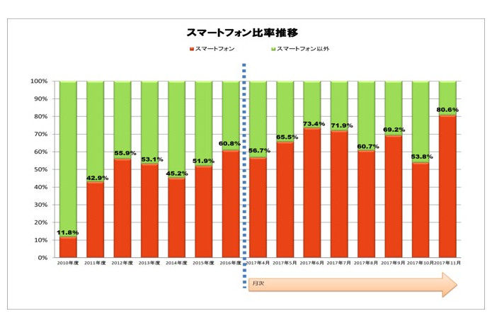 スマートフォン比率(携帯電話に占める比率) 出典:JEITA