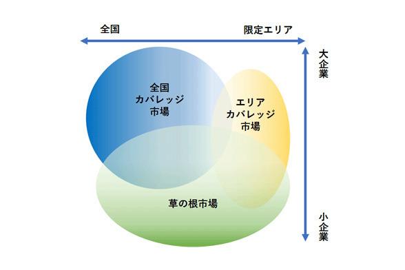 国内におけるLPWAサプライヤーの3つのターゲット市場 出典:IDC Japan, 2/2018