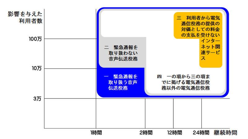 総務省が掲載している重大事故の報告基準