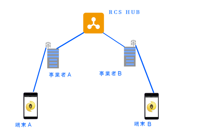 RCSは、マルチメディアメッセージの送信やグループチャットなどを、相手の電話番号さえわかれば使うことができる。RCS Hubに接続した事業者であれば異なる事業者間でもやり取りできる