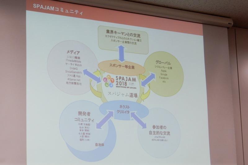 日本の3大ハッカソンのひとつになっているとし、参加することで繋がりが広がっていくような「SPAJAMコミュニティ」を形成・拡大しているという