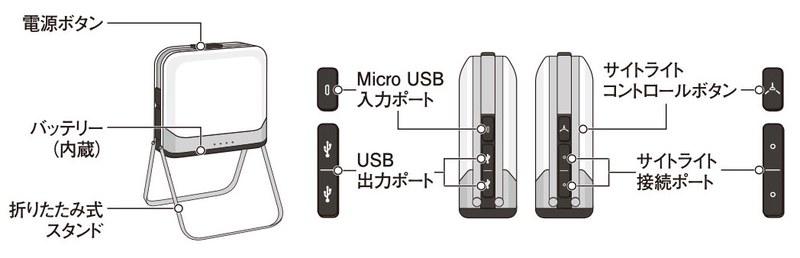 BaseLanternの各部機能。USB出力は2.1A+1Aで、タブレット端末の充電にも対応しています。サイトライト関連のボタンは、後述のBioLite「SiteLight(サイトライト)」シリーズLEDランプの接続・オンオフに使います。