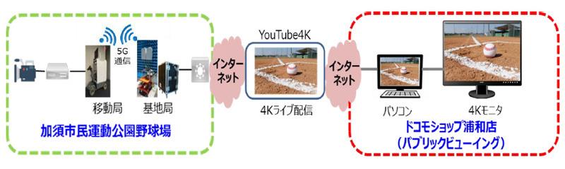 実証実験のイメージ。実証実験の4K映像はドコモショップ浦和店のパブリックビューイングで視聴できる