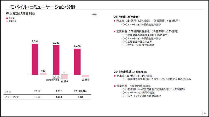 モバイル・コミュニケーション分野の売上高と営業利益