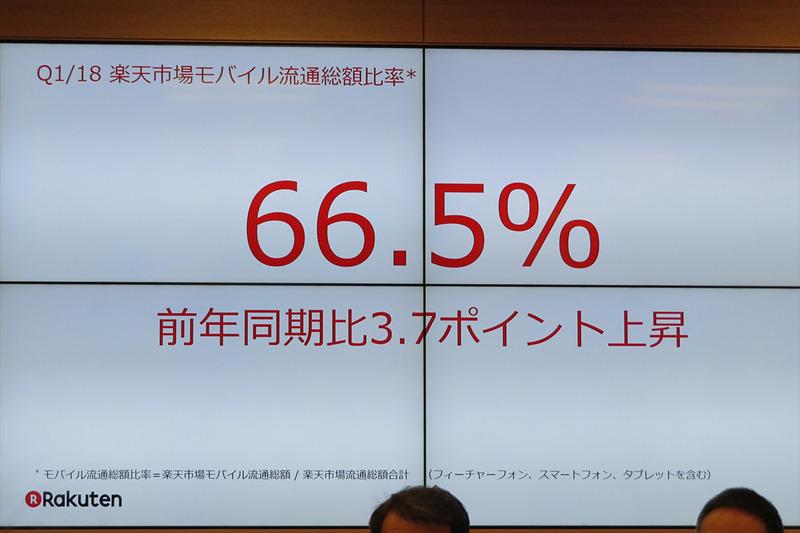 楽天市場のモバイル流通比率は66.5%に