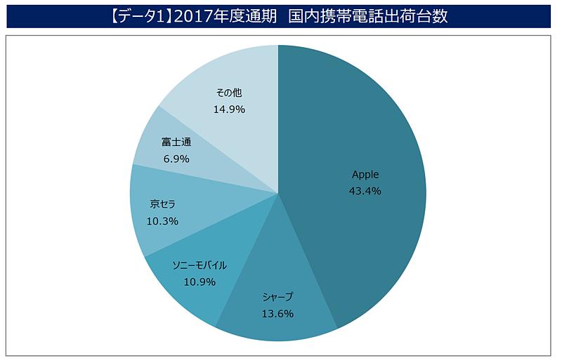 2017年度通期 国内携帯電話出荷台数