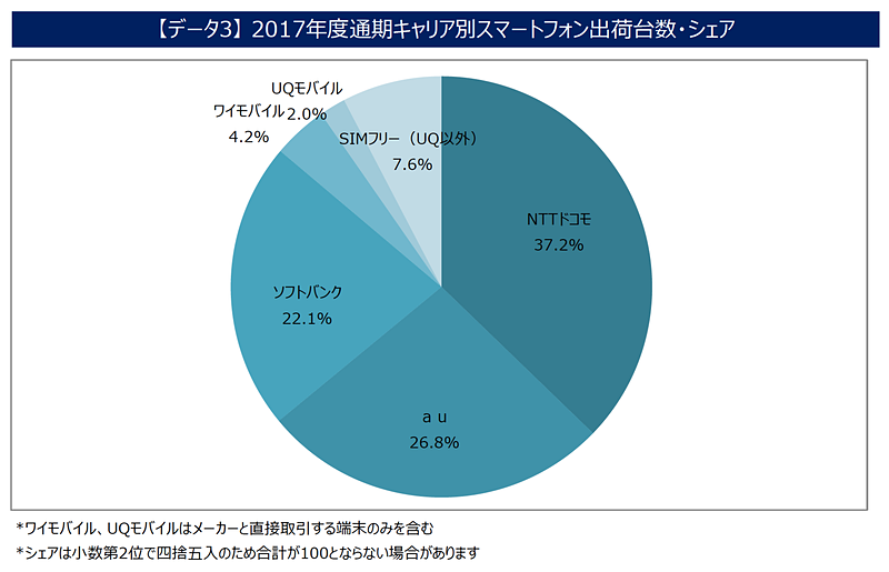 2017年度通期 キャリア別スマートフォン出荷台数・シェア