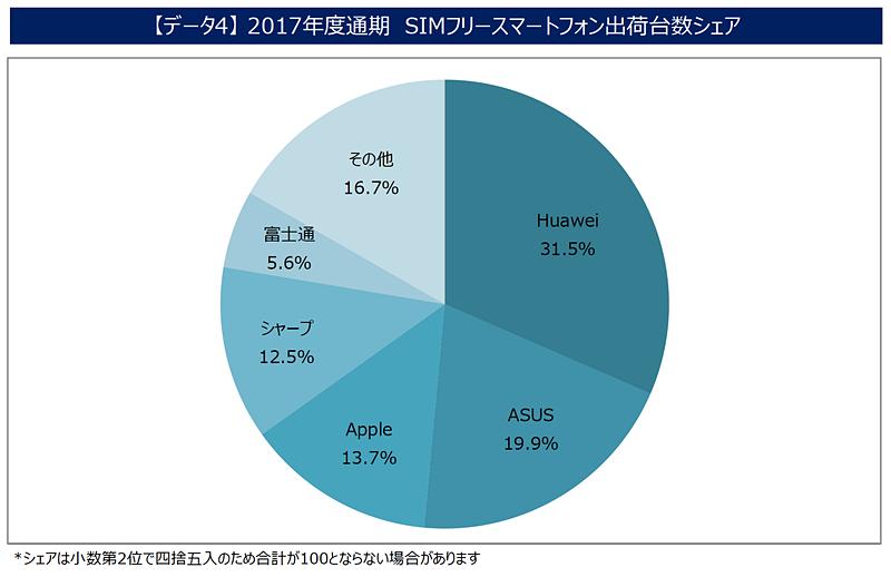 2017年度通期 SIMフリースマートフォン出荷台数シェア