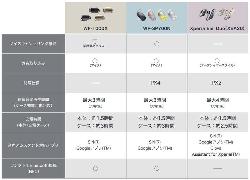 WF-1000Xが音質重視でノイズキャンセリング対応、WF-SP700Nは防滴でノイズキャンセリング対応。Xperia Ear Duoはこれら2つとは方向性が大きく異なる製品であることがわかります。※表はメーカーウェブサイトより抜粋。