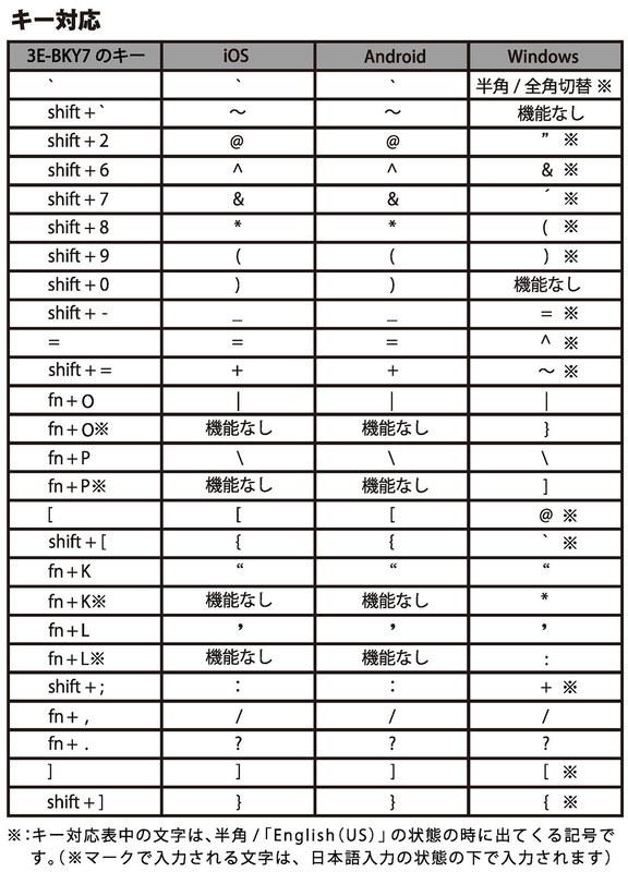 OS毎のキー対応表(TENPLUS取扱説明書から抜粋)。テンキーパッドに関しては、iOS端末で使用時にはNumLockがONのまま(つまりテンキーは数字入力のみ対応)となります。