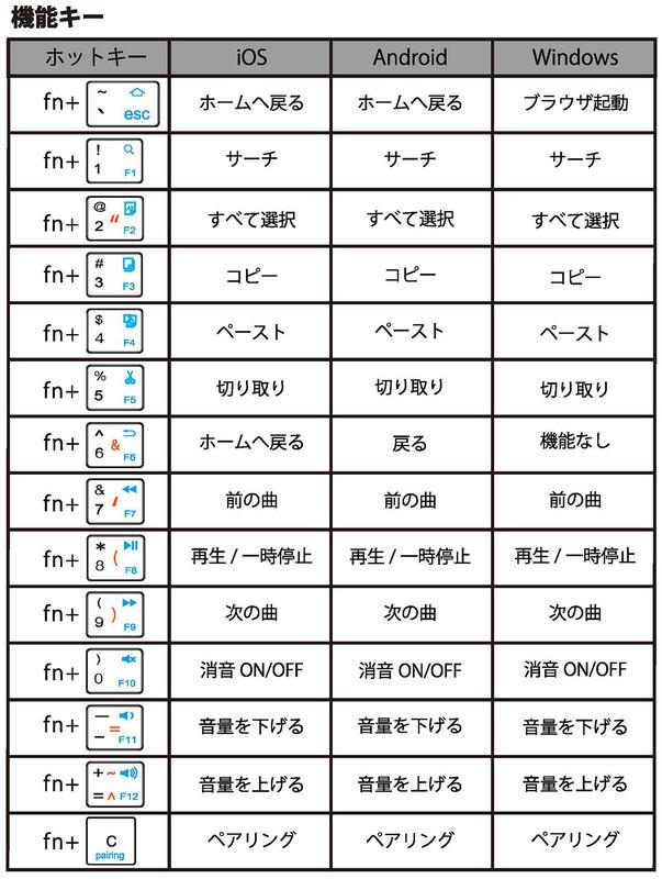 fnキー併用時のOS毎のキー対応表(TENPLUS取扱説明書から抜粋)。