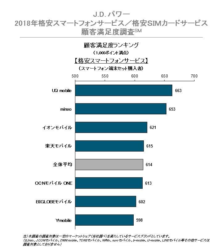 出典:J.Dパワー 2018年格安スマートフォンサービス/格安SIMカードサービス顧客満足度調査