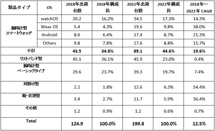 世界ウェアラブルデバイス タイプ別出荷台数予測および年間平均成長率(CAGR)(タイプ別、単位:百万台、出典:IDC Japan)