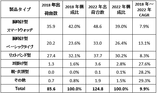 国内ウェアラブルデバイス タイプ別出荷台数予測および年間平均成長率(CAGR)、(タイプ別、単位: 万台、出典:IDC Japan)