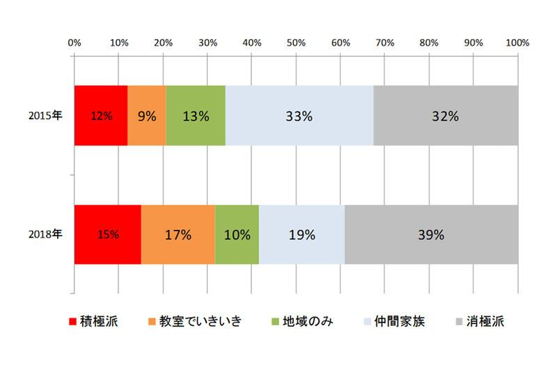 「日々の活動」のグループ別の経年変化 (出典:NTTドコモ モバイル社会研究所)