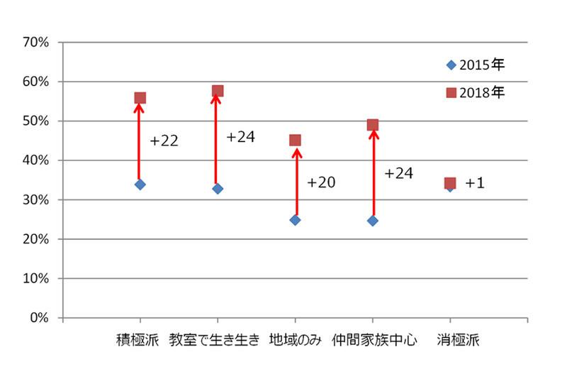 シニアの「日々の活動」グループとスマートフォン所有率 (出典:NTTドコモ モバイル社会研究所)