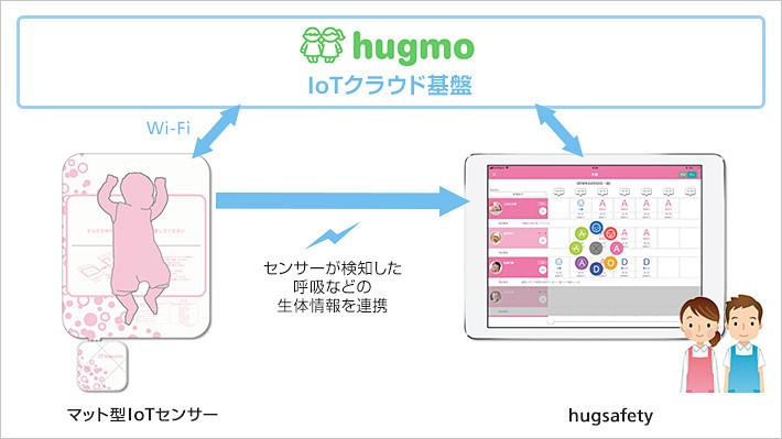 hugsafetyのサービス図